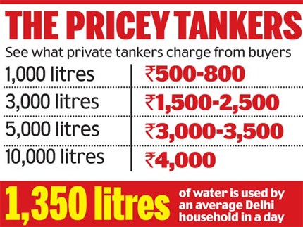 Water rates in delhi